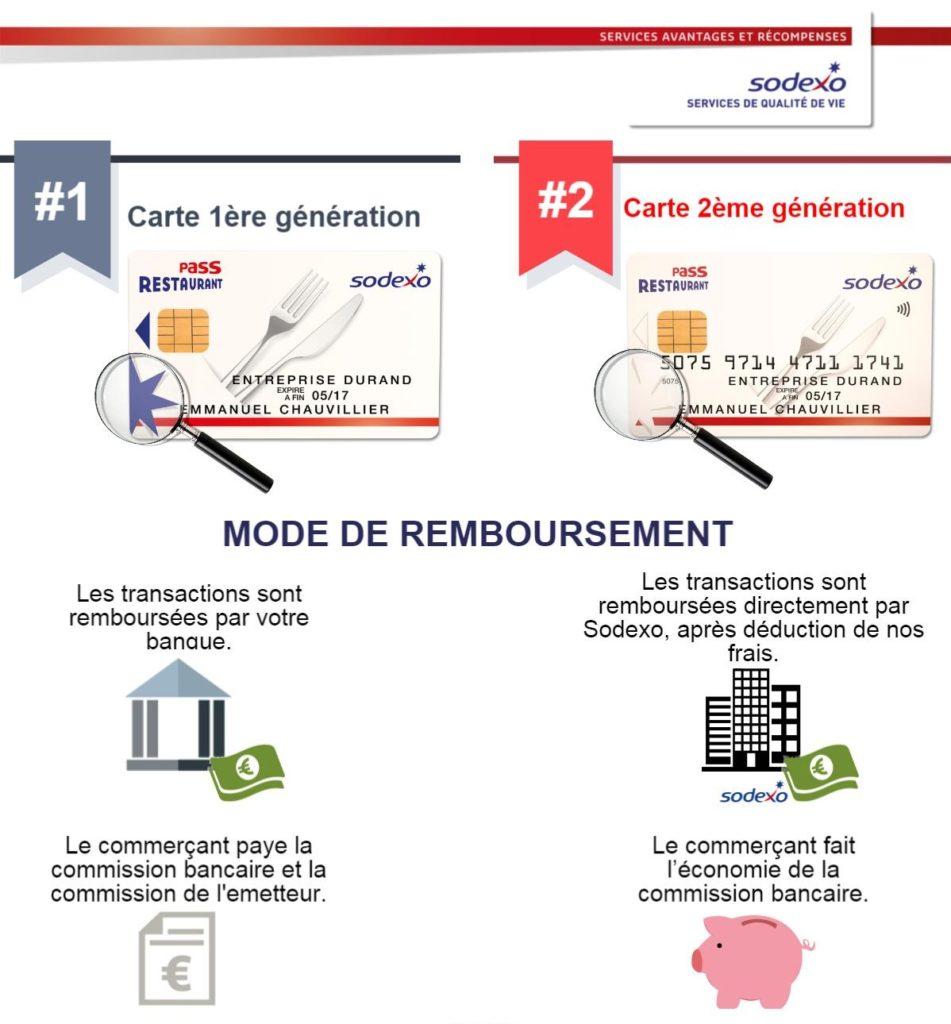 Seule la télécollecte change entre 1ère et 2 génération de carte restaurant. Au bénéfice des affiliés !
