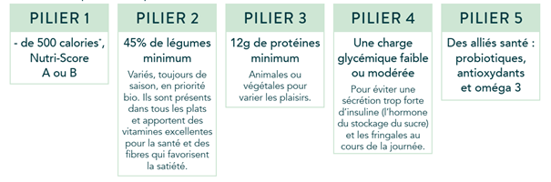 5 piliers nutrition